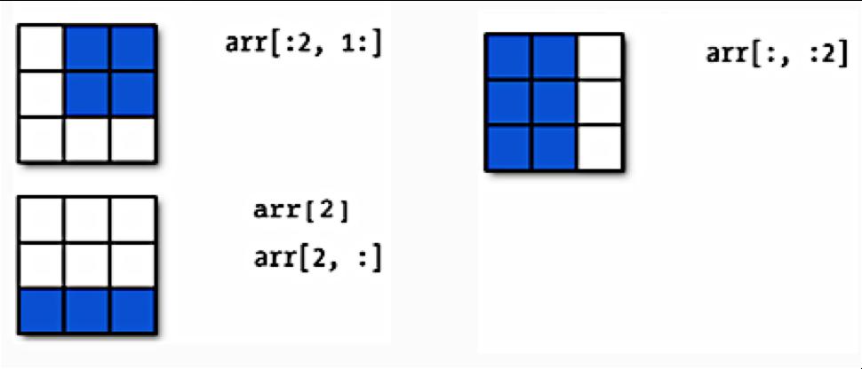 CS109A - Lab 1: Python: Numpy, functions, Pandas, Matplotlib
